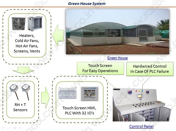 Green_house_system_config