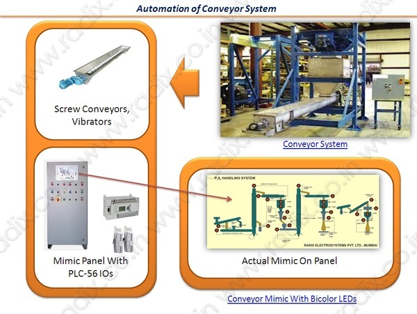 Screw_conveyor_system_config-catalog_pic