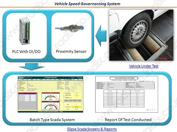 Vehicle_speed_governing_system_config-catalog_pic