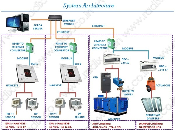 Bms System For Cleanroom In Pharma Industry At Radix