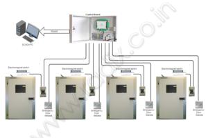 Two / Three / Four Door Interlock system  sc 1 th 183 & Door Interlock System at Radix pezcame.com